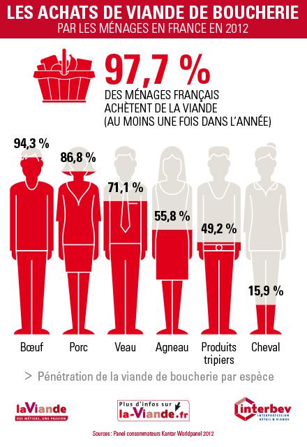 achats-viande-boucherie-2012-01
