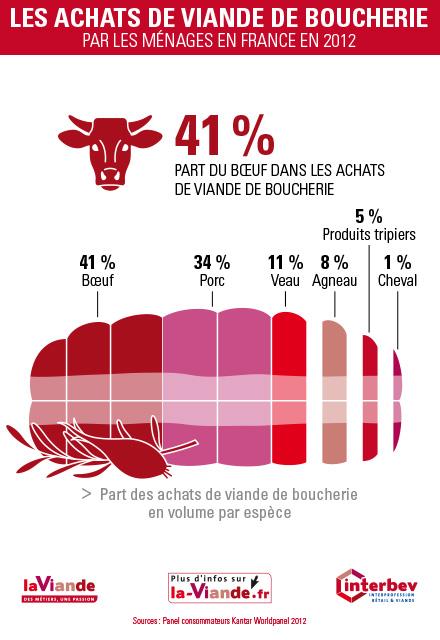 achats-viande-boucherie-2012-04