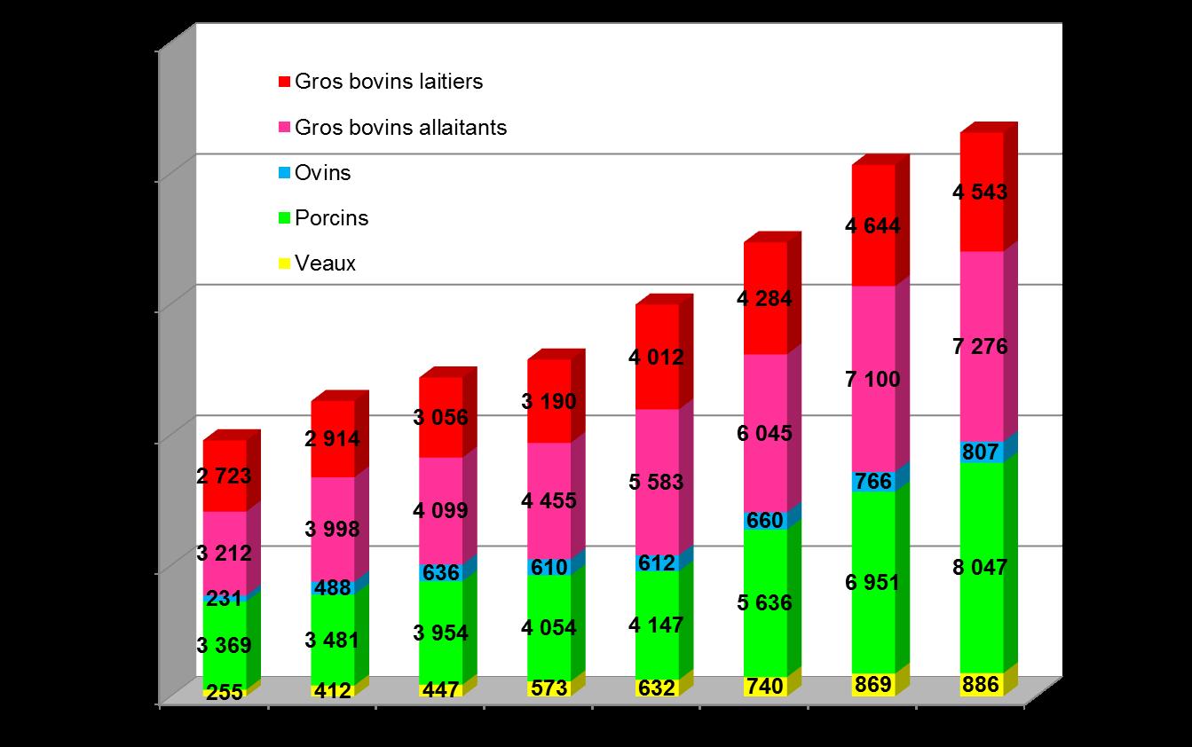 observatoire-viandes-bio-2012-evolution-interbev